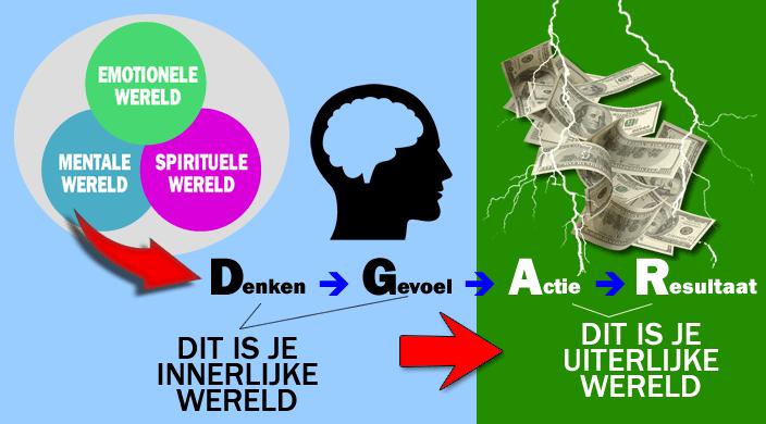 innerlijke-wereld-uiterlijke-wereld